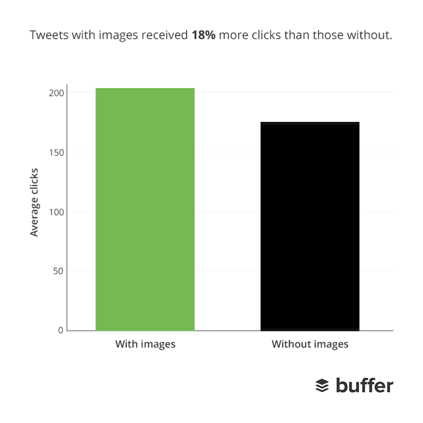 image of a Twitter stat from Buffer